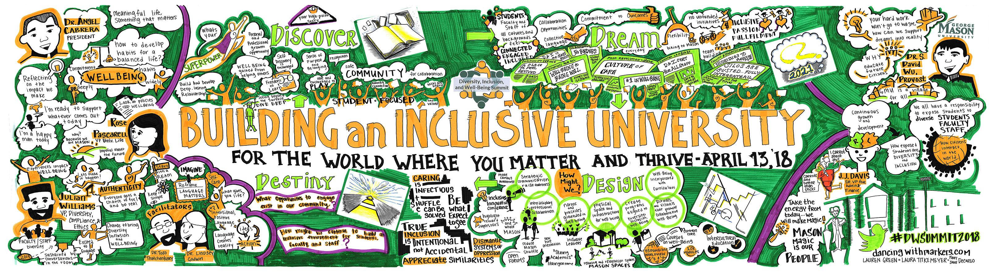 Building an Inclusive University Graphic Recording