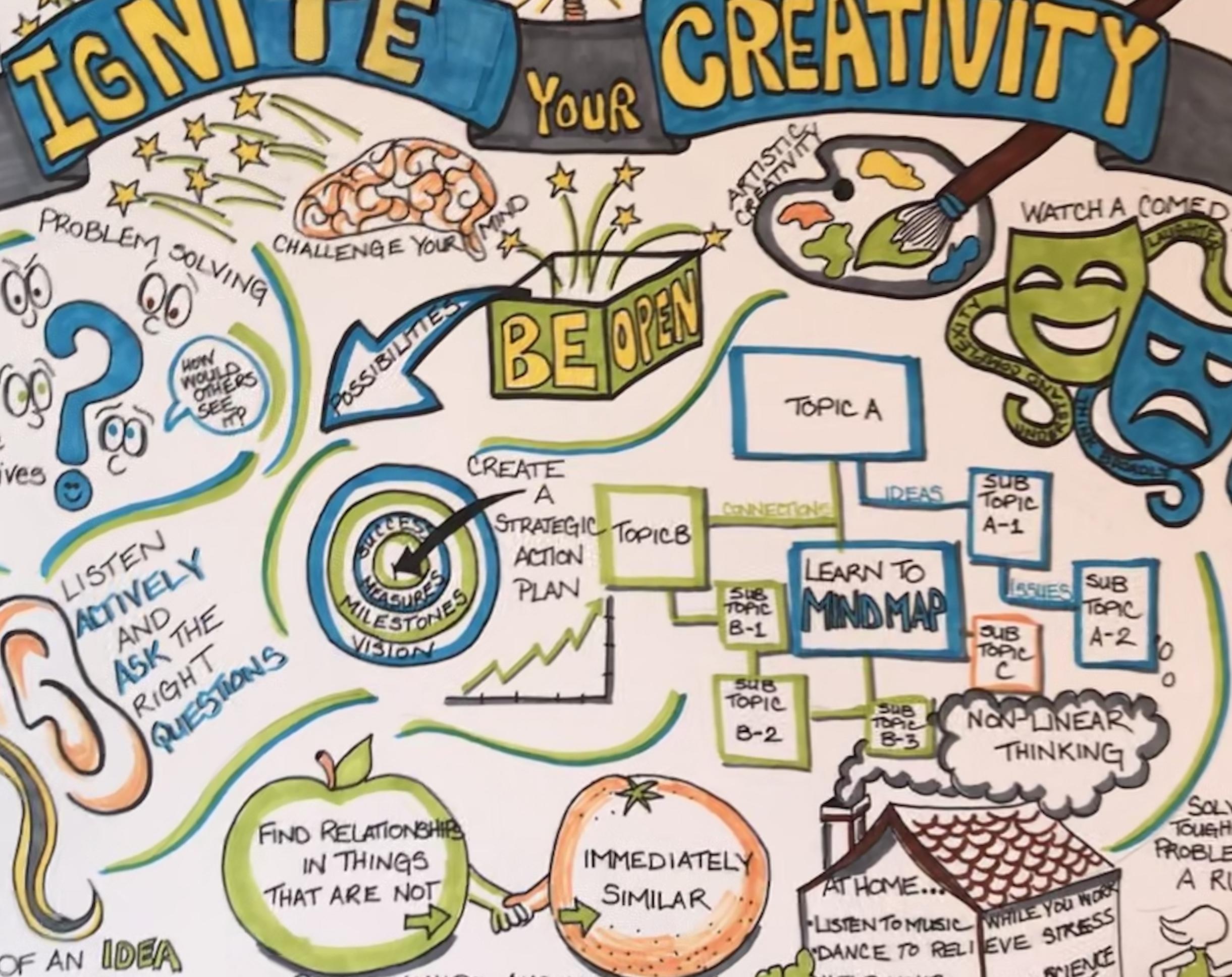 Creative Thinking blog