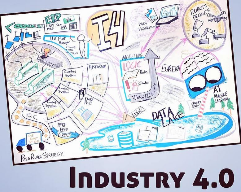 Industry 4.0 Graphic Recording