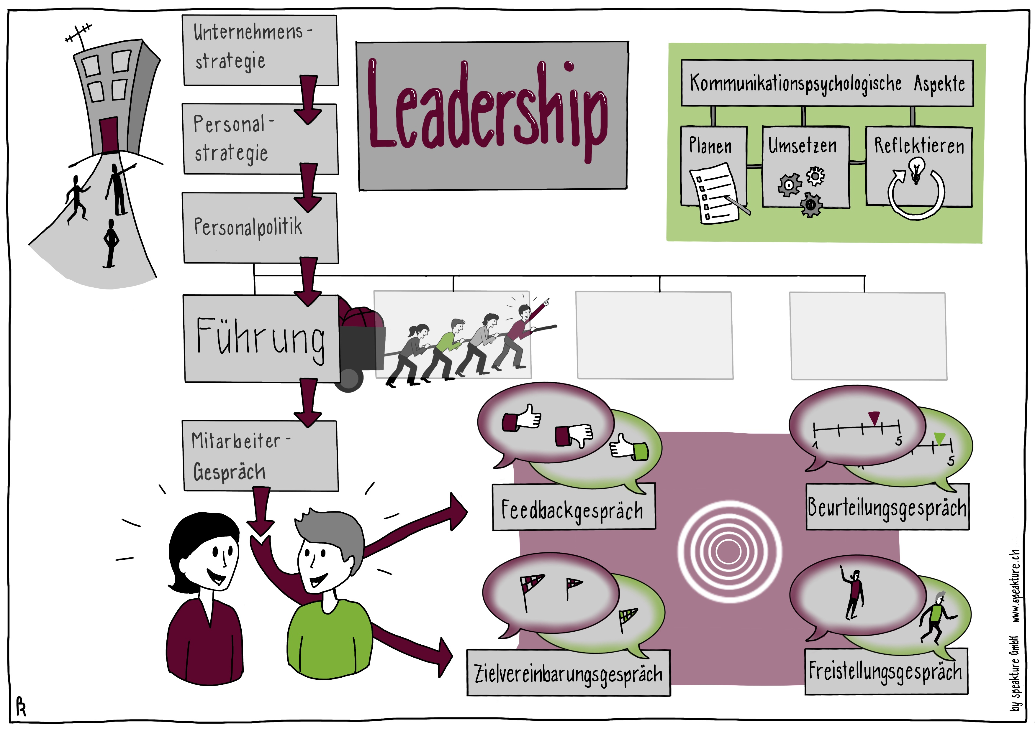 infograph showing the structure of lectures on leadership