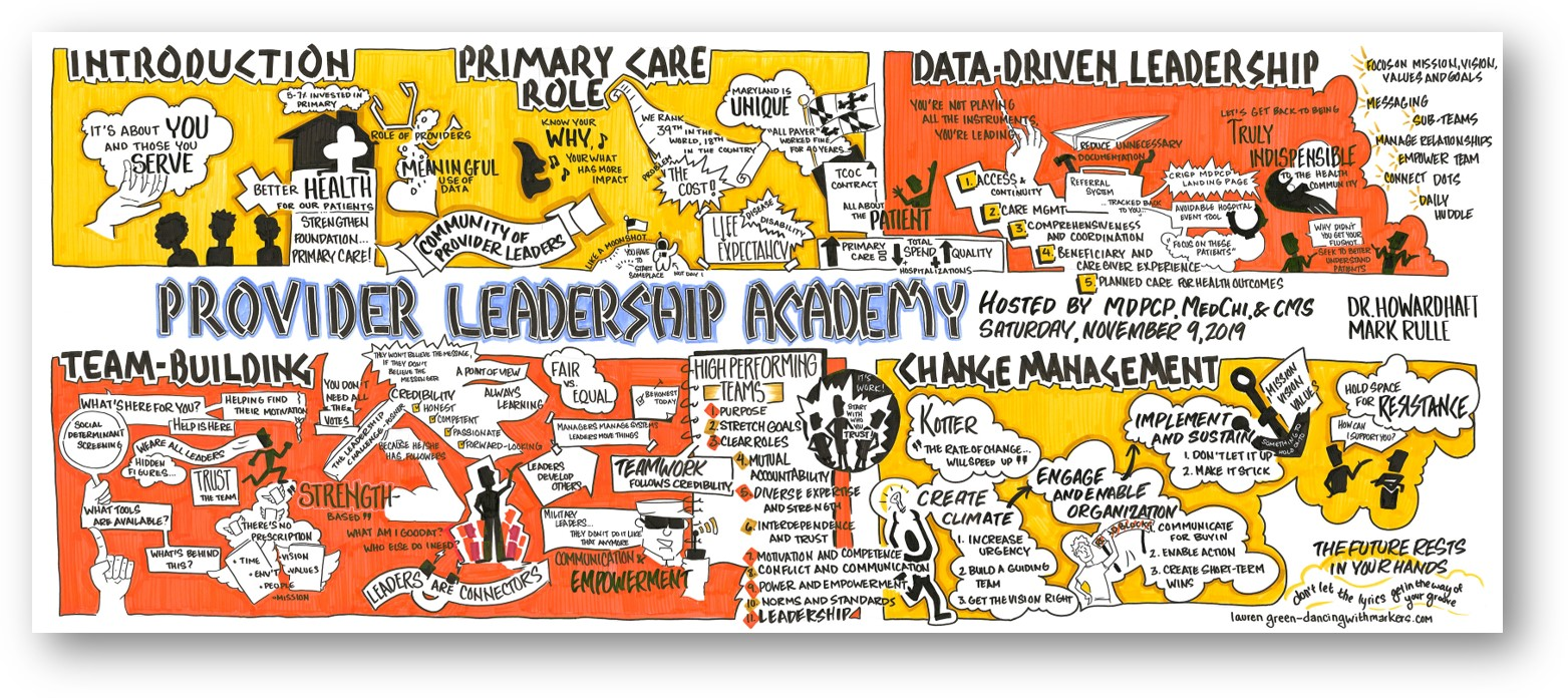 Visual notes from a leadership development program that targeted state and local medical providers.