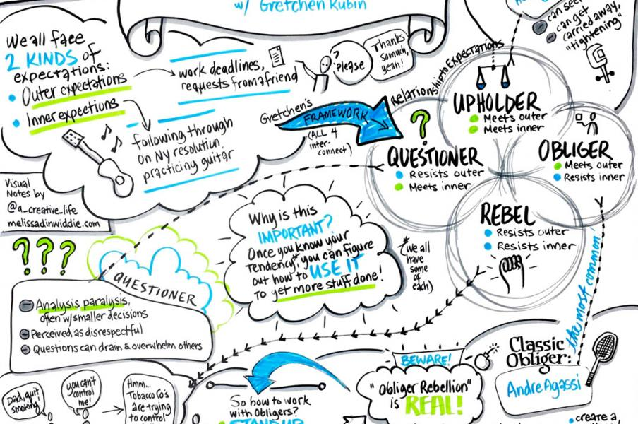 Four Tendencies: The Framework for a Better Life, with Gretchen Rubin - Visual Shownotes™ of an episode of The Jordan Harbinger Show podcast