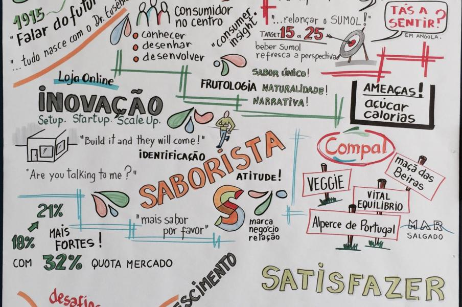 Visual Facilitation Training Strategy Graphic Recording