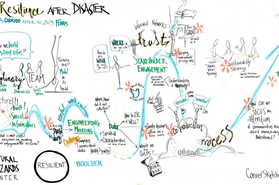Live graphic recording of a discussion on how to build resilience after natural disasters using Boulder, Colorado as an example, Colorado