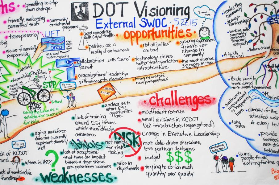 SWOC, graphic recording, visual mapping, visual map, DOT, King County
