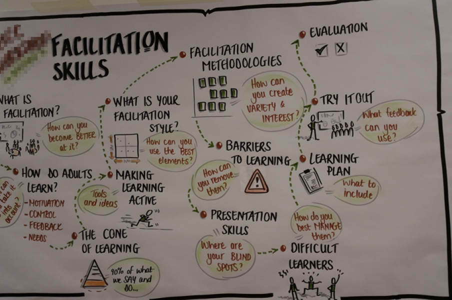 For a workshop on facilitation skills I created a visual agenda so that the learners could track where we were during the day.