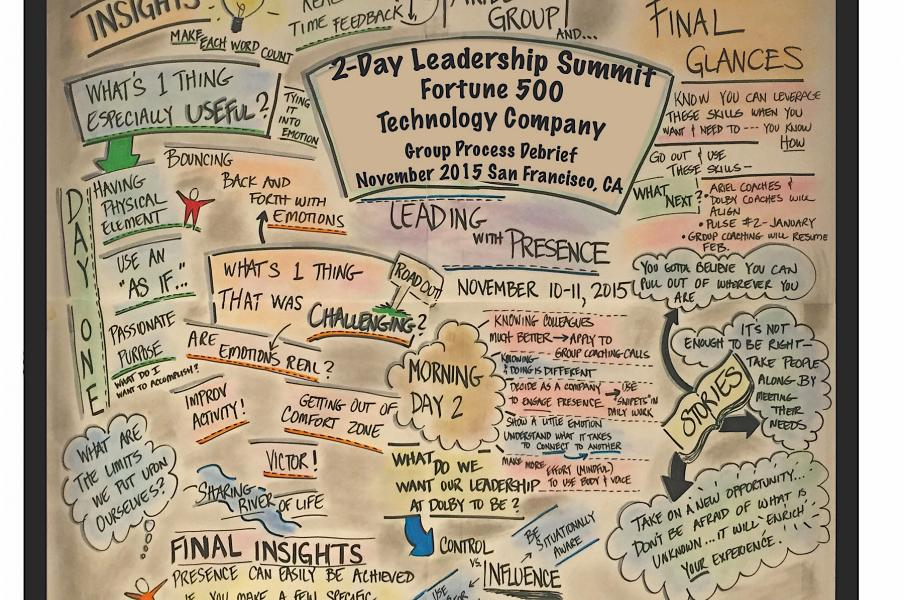 Live Graphic Recording 5' X 4' | San Fran Tech Leaders. November 2015