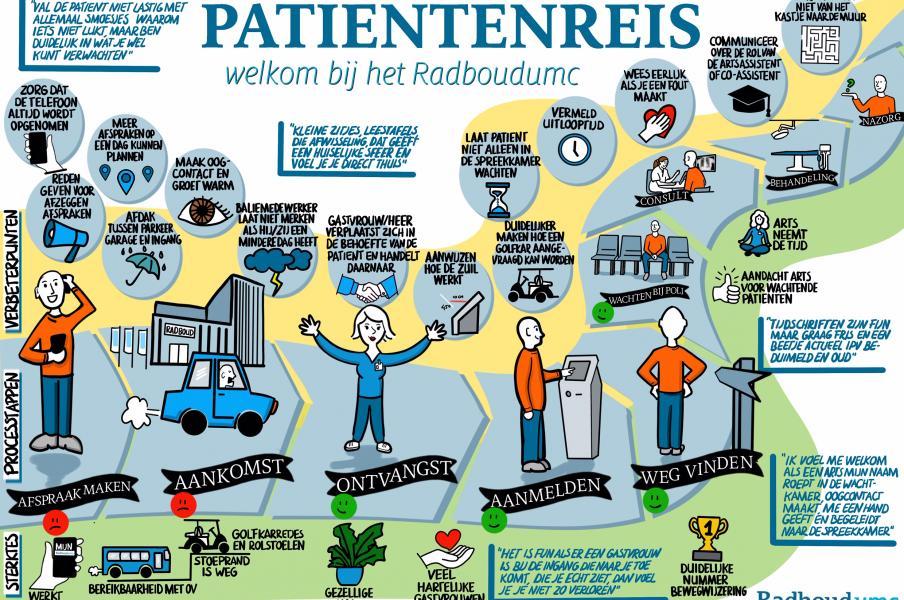 Graphic facilitation patient journey hospital