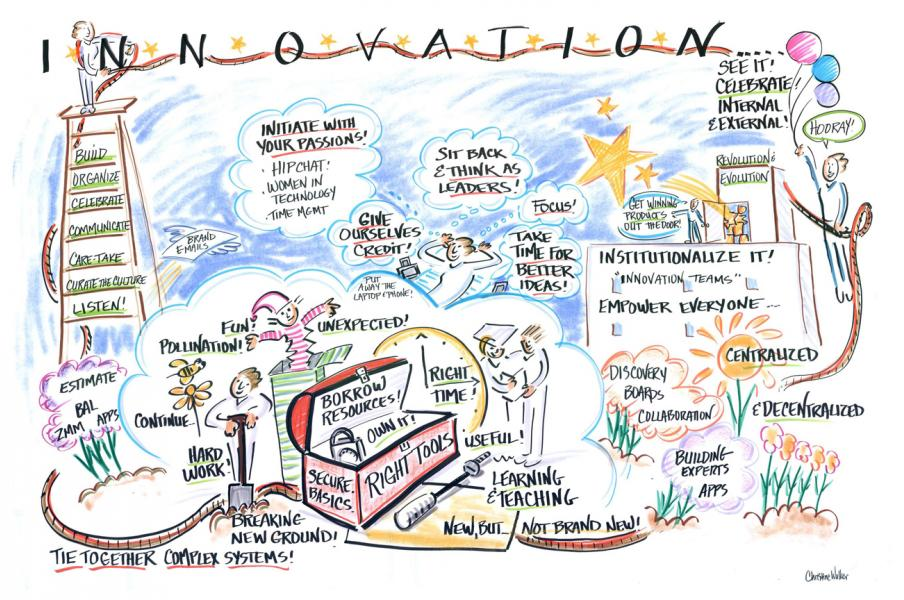 Live graphic recording representing elements of an innovation process