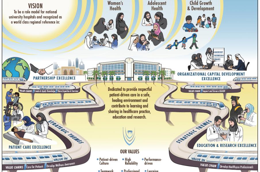 King Abdullah Bin Abdulaziz University Hospital Storymap