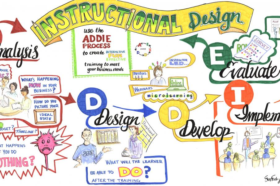 Mapping the ADDIE process of instructional design.