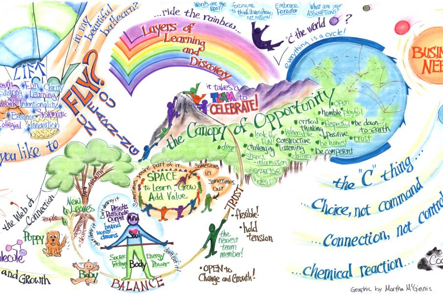 A Rapid-Design Mural (not live) by Graphic Recorder Martha McGinnis