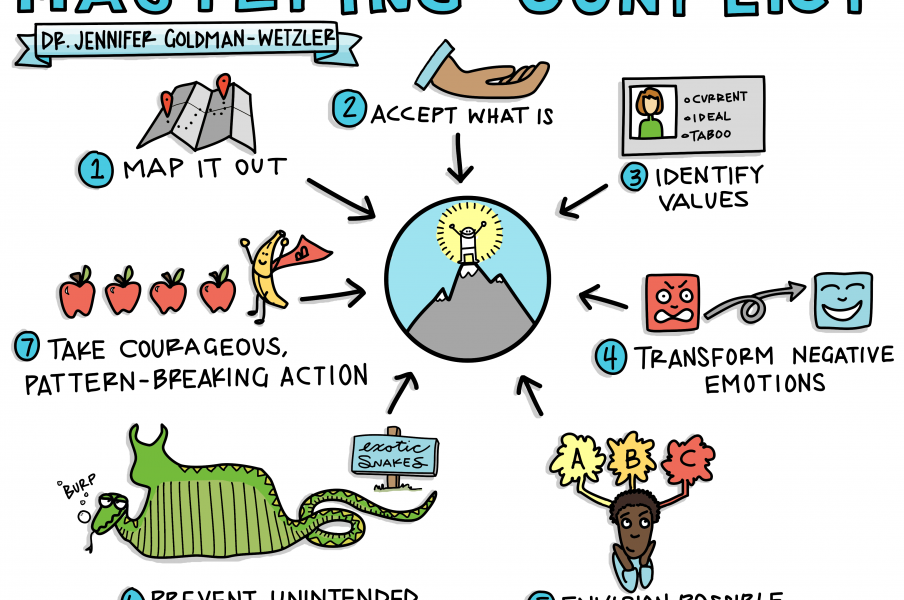 Tamra Carhart graphic recording Jennifer Goldman Wetzler Google talk