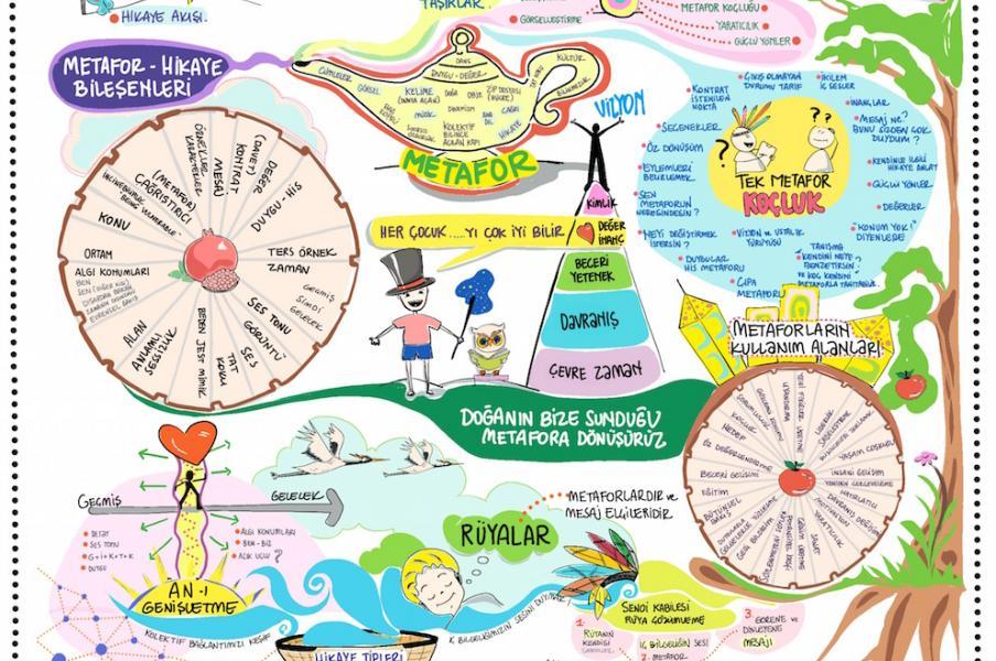 Advance Metaphor Training Visual Notetaking