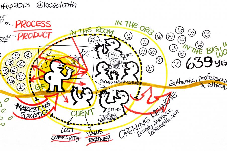 Final chart I drew for/during my opening keynote at IFVP NYC 2013
