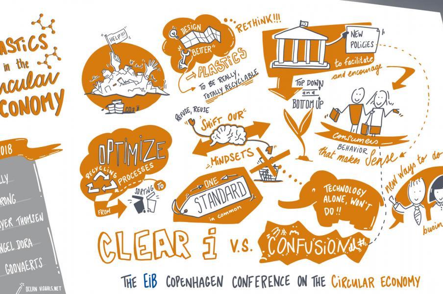 Live Digital Graphic Recording - Circular Economy Conference in Copenhagen (EiB)
