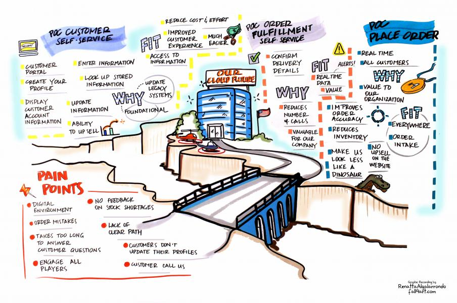 Graphic Recording + Visual Facilitation