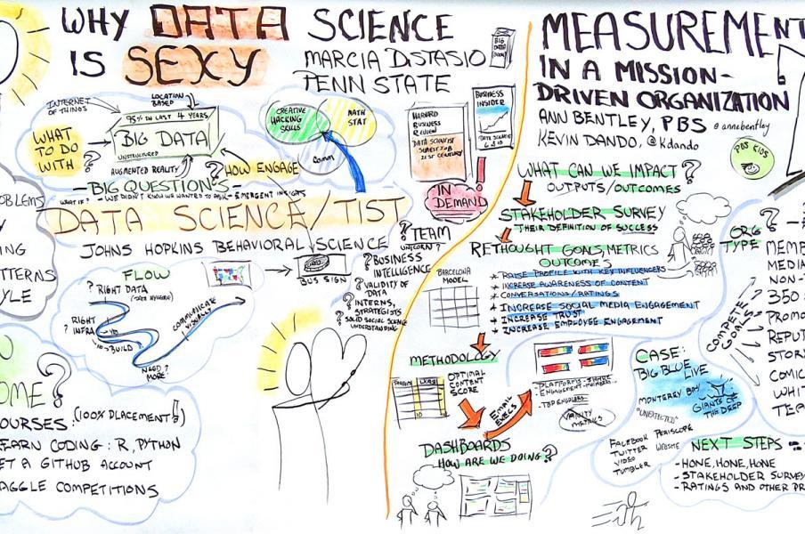 PR summit Data Science
