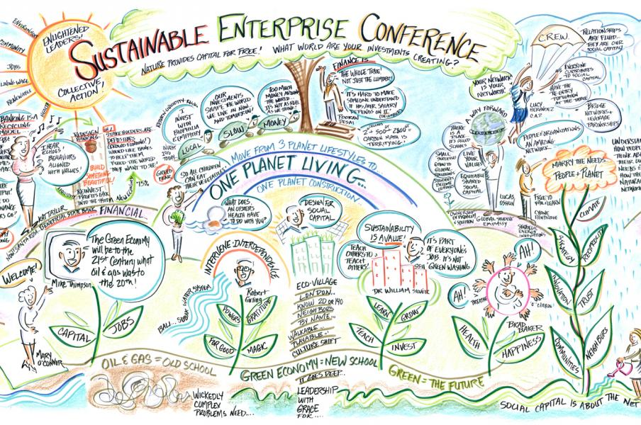 Live graphic recording from the 2015 Sustainable Enterprise Conference