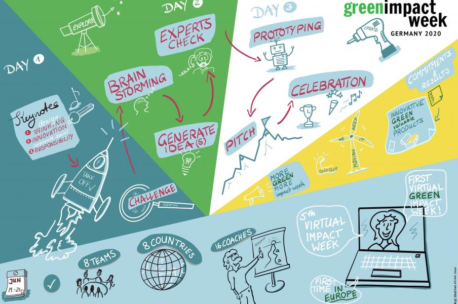 Virtual Knowledge Wall - Green Impact Week Germany 2020 - visualisation by Markus Eichel www.facilitation.space