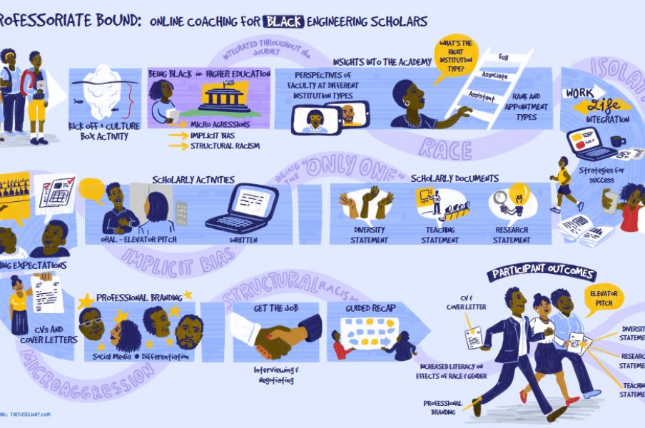 visual road map, curriculum map, illustrated curriculum, student pathway, digital illustration