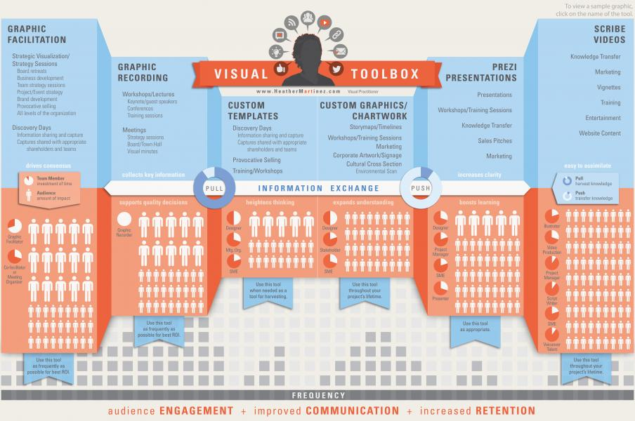 Visual resume for Heather Martinez in the form of an infographic