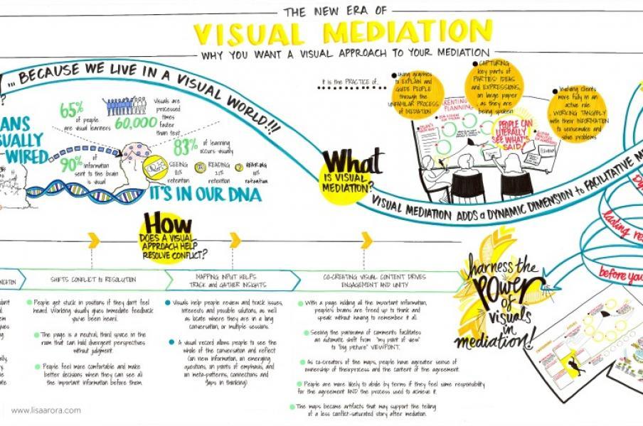 Why Visual Mediation (custom chart)