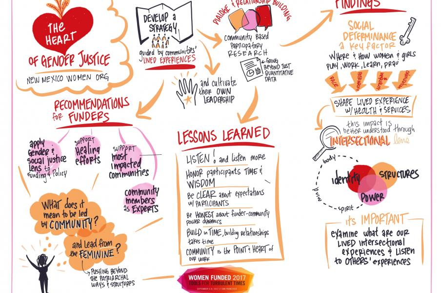 Women Funded Conference sketchnotes