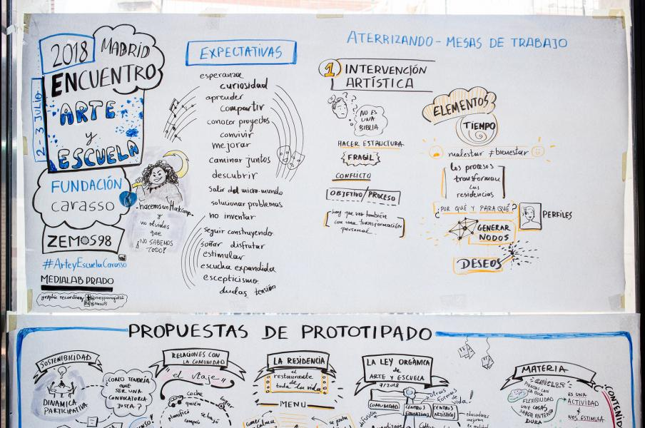Graphic facilitation for the event `Art and School` by ZEMOS98 and Carasso Foundation.