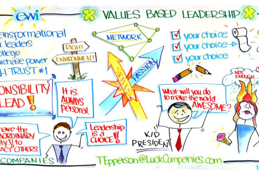 Values Based Leadership Visual Recording for ewi