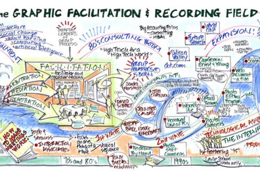 History and Evolution of the Graphic Recording Field