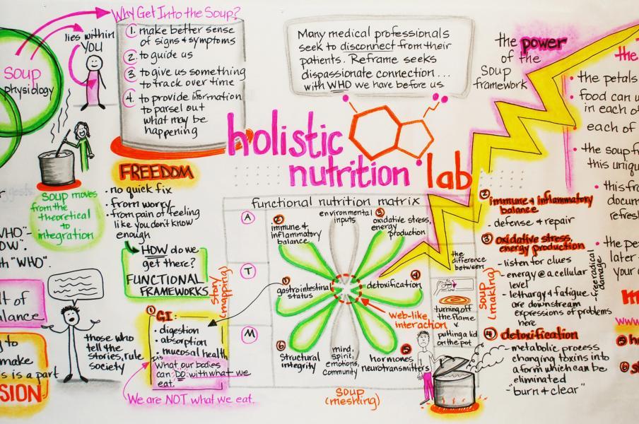 Replenish, Holistic Nutrition Lab, graphic recording, visual mapping, visual map, holistic nutrition