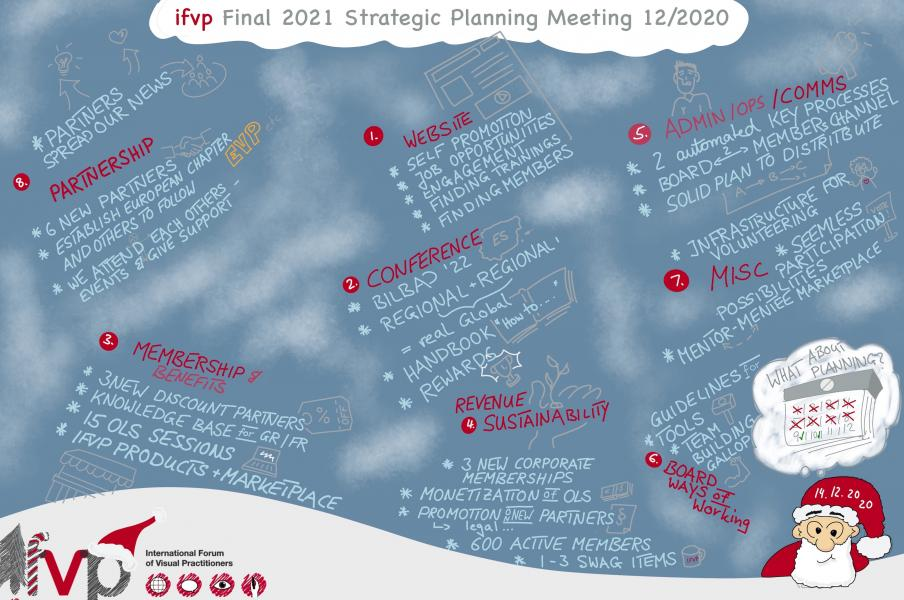 Graphic Recording IFVP Board Meeting - Strategic Planning in December 2020 visualization by Markus Eichel from facilitation.space