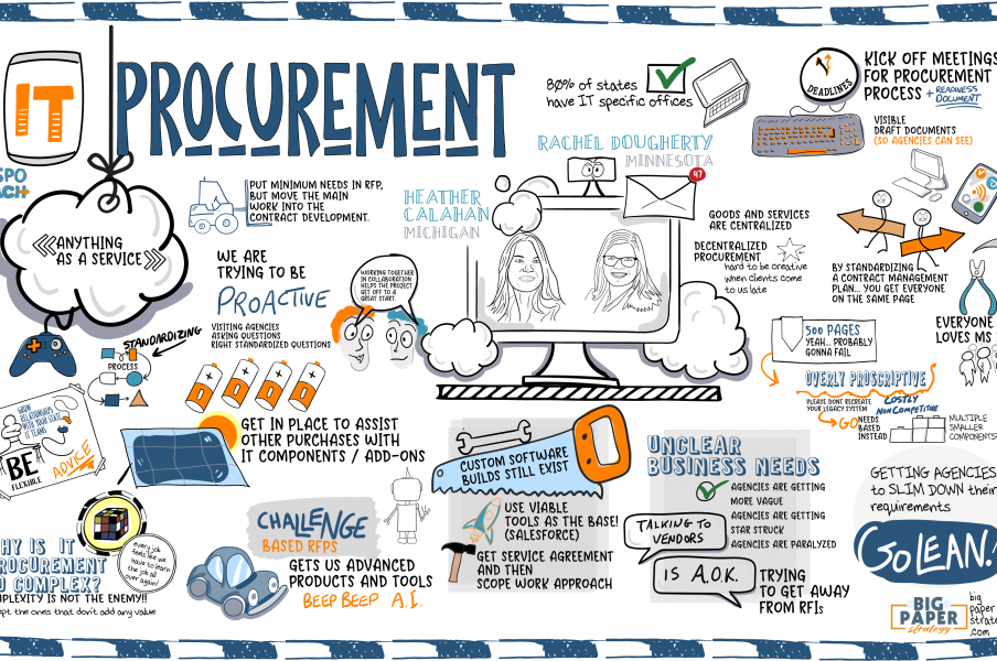 Graphic Recording of Conference Session - NASPO