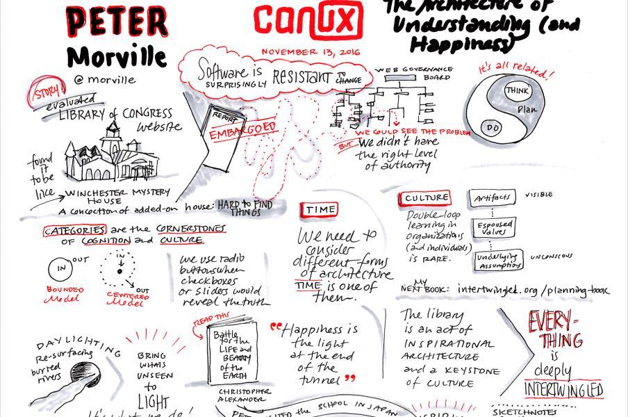 Sketchnote of CanUX 2016 closing keynote Peter Morville