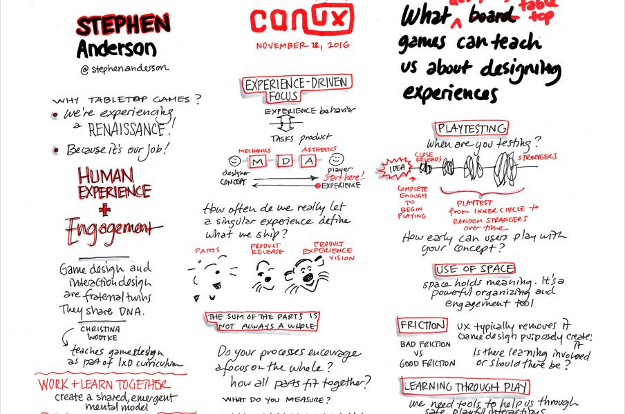 Sketchnote of CanUX 2016 presenter Stephen Anderson