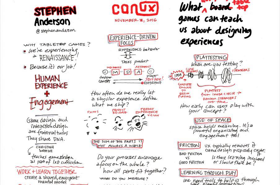 Sketchnote of CanUX 2016 presenter Stephen Anderson