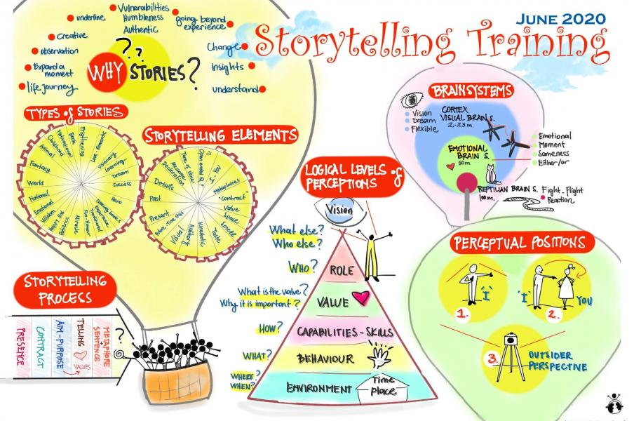 Inhouse Storytelling Training Summary