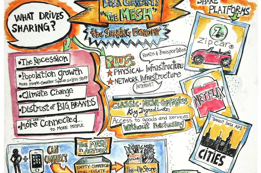 Barb Luhring • The Mesh TED Talk by Lisa Gansky • Graphic Recording