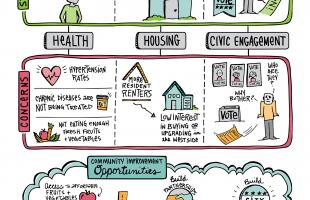 Greater Kanawha Valley Foundation Infographic