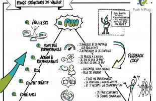 Les 7 clés pour réussir une collaboration de valeur - Pictobello.com