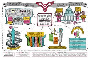 Women + Girls Foundation Visual Report