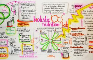 Replenish, Holistic Nutrition Lab, graphic recording, visual mapping, visual map, holistic nutrition