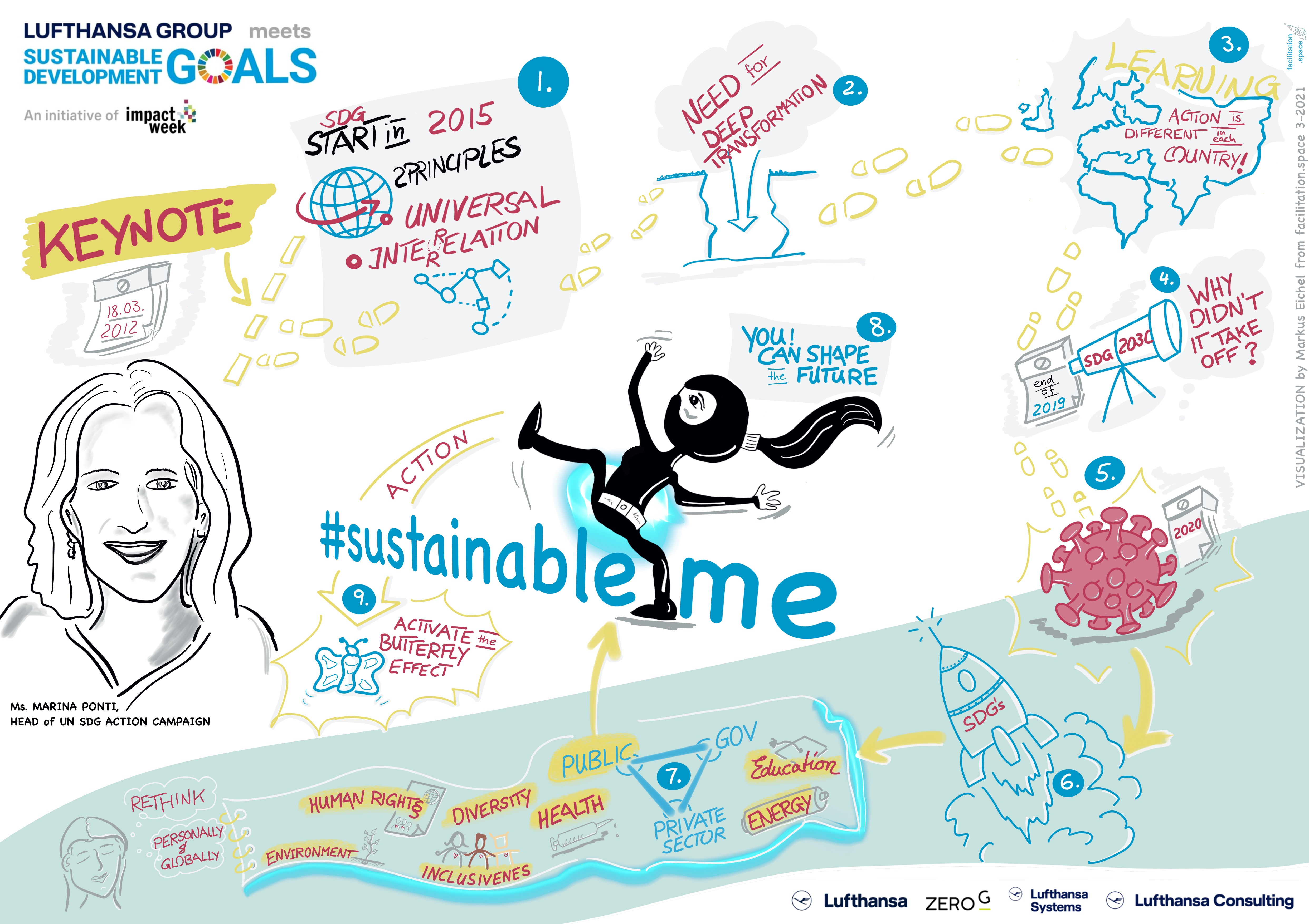 Graphic Recording - Keynote Marina Ponti UN SDG Action campaign- SustainableMe Impact Week Germany 2021 visualization by Markus Eichel from facilitation.space