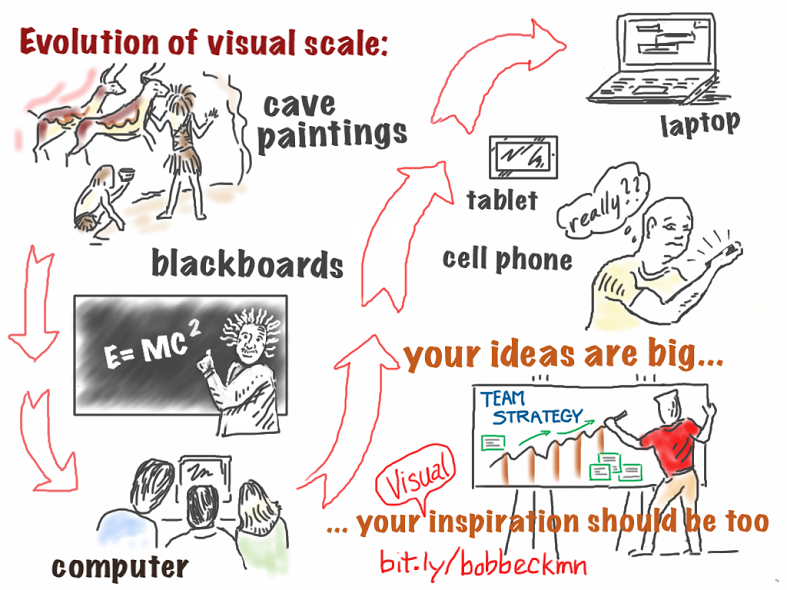 visual illustration of how we evolved to look at smaller and smaller images for inspiration for teams, sales teams, association meetings and individuals