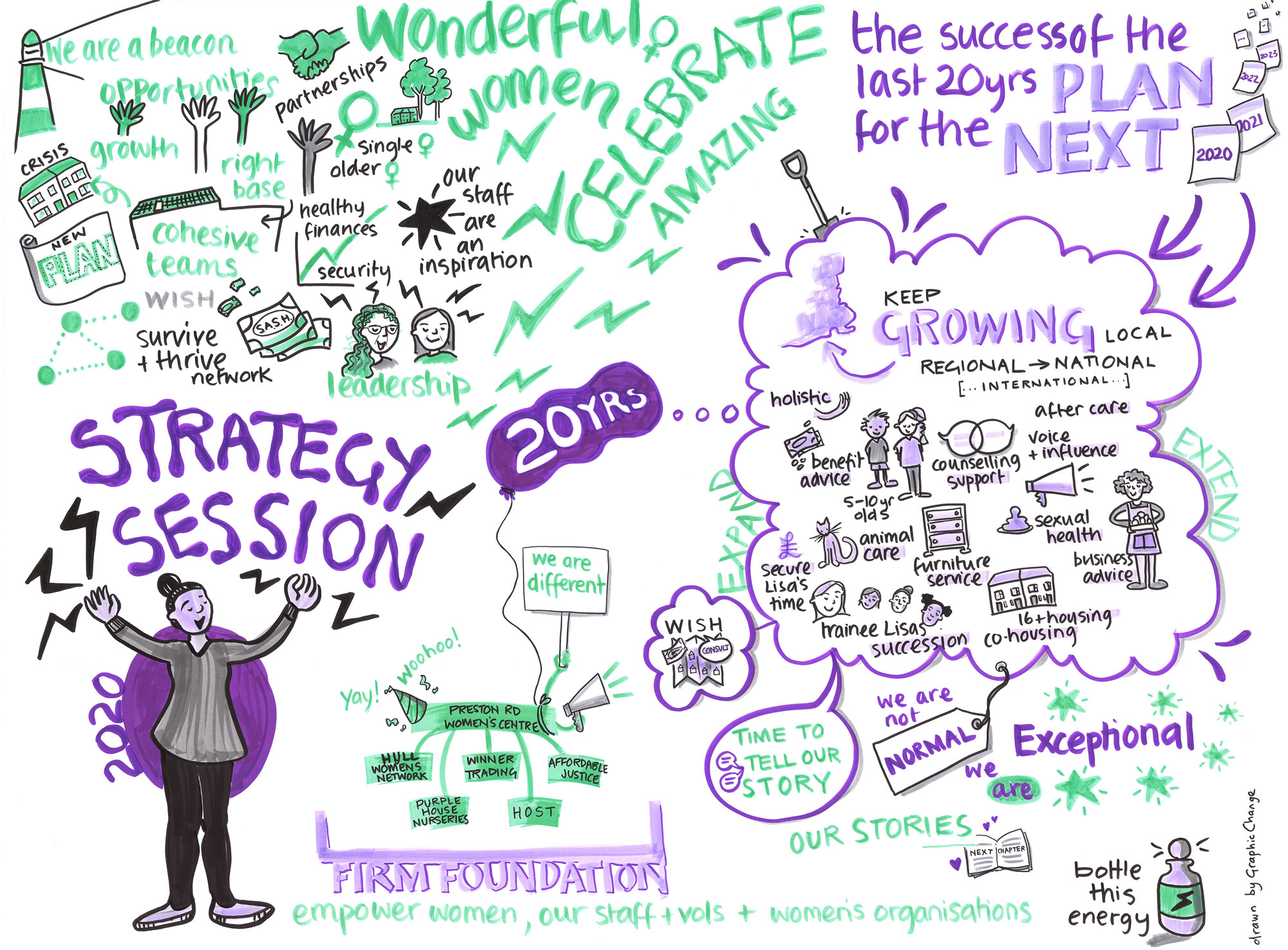 Live graphic recording - 1/2 day meeting